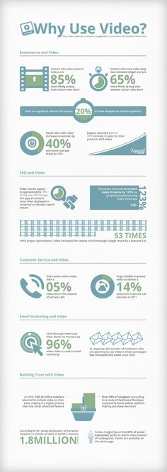 Infographic & Videographic: Why Use Video?