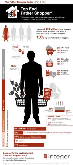 Top End Father Shopper Infographic. Brought to you by Integer South Africa.   Join the conversation about the impact of shopping culture and brand strategy at http://www.shopperculture.com/
