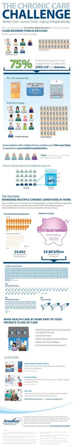 Shedding Light on the Chronic Care Challenge (Infographic) | Amedisys, Inc.