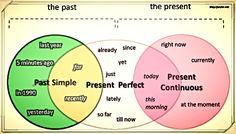 Tenses and time adverbs used with them