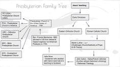 Presbyterian Timeline for school
