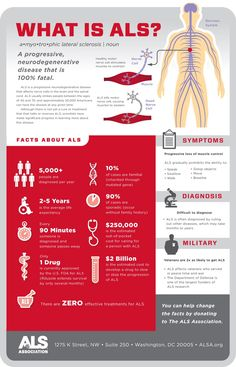 Information on ALS Awareness Month, and how researchers are investigating the use of Mesencyhmal stem cells in therapy for ALS. Als Symptoms, Als Lou Gehrig, Amyotrophic Lateral Sclerosis, Lpn Schools, Huntington Disease, Cord Blood Banking, Stem Cell Research, Neurone, Disability Awareness