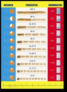 Domein: verbanden,. Onderdeel: verhoudingen, breuken en kommagetallen. Doel: omzetten van verhoudingen in breuken en percentages en andersom