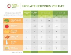 MyPlate Servings Per Day for Kids