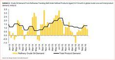 Petrolio, Morgan: la spada della correzione si abbatterà su di noi - Materie Prime - Commoditiestrading