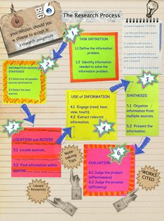 Like this much better than the boring Research Packet.  The Big 6: Research Process infographic