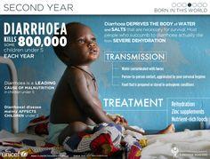 Diarrhea Kills 800,000 Children Under 5 Each Year[INFOGRAPHIC] #health #diarrhea