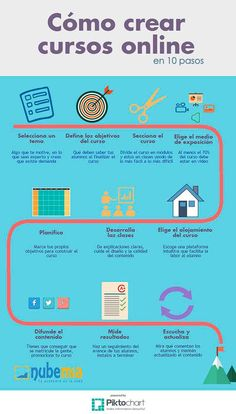 Curso en Línea - Como Crearlo en 10 Pasos | #Infografía #Educación