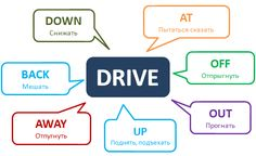Phrasal Verb Drive http://www.learnathome.ru/grammar/phrasal-verb-drive.html #Phrasalverbs #Englishgrammar #английский