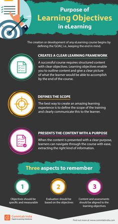 Purpose Of Learning Objectives In eLearning - e-Learning Infographics Instructional Strategies, Instructional Design, Instructional Planning, Work Train, Learning Theory, Training And Development, Learning Courses, Learning Objectives, Higher Education