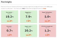 Very cool, free tool to help with Facebook EdgeRank benchmarking!