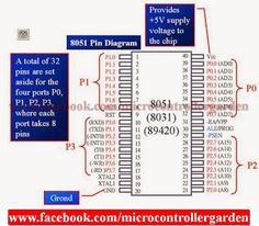 b m (patelbassar) on pinterestpin diagram of 8051 microcontroller with description electronics basics, block diagram, circuit,