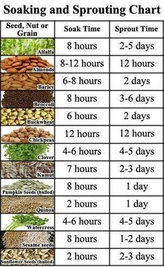 Soaking and sprouting chart