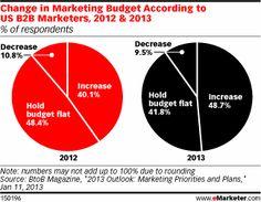 Change in U.S. B2B marketing budgets, 2012-2013