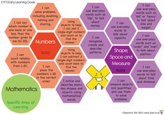 Teacher's Pet - EYFS Early Learning Goal Posters - FREE Classroom Display Resource - EYFS, KS1, KS2, EYFS, assessment, profile, ELG, targets, monitoring Eyfs Areas Of Learning, Learning Goals, Preschool Learning, Early Learning, Maths Eyfs, Eyfs Classroom, Classroom Displays, Characteristics Of Effective Learning, Early Years Practitioner