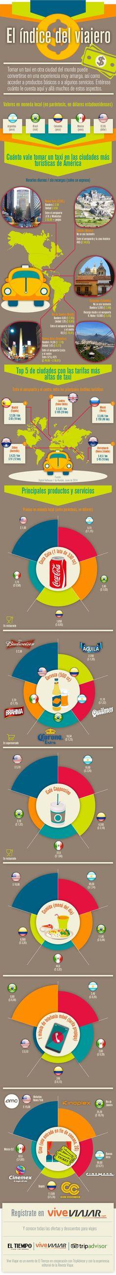 El índice del viajero - infografía