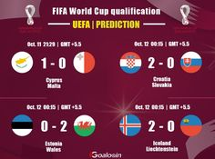 #UEFA #FIFA #WorldCupQatar2022 #WorldCupqualification #football #soccer #soccergame #footballtips #footballgame #sport #prediction #livescore #Cyprus #Malta #Croatia #Slovakia #Estonia #Wales #Iceland #Liechtenstein