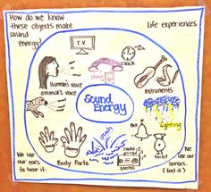 This is a simple way to see my student's ideas about sound energy. I will ask them to think about different items that they believe create sound. Fourth Grade Science, Primary Science, Kindergarten Science, Physical Science, Science Classroom, Teaching Science, Science Activities, Science Experiments, Science Ideas