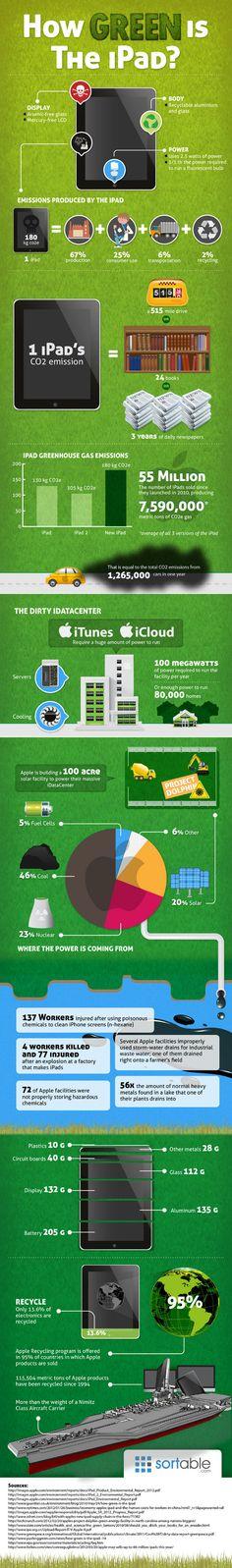 Infografía: ¿Qué tan verde es el iPad? - VeoVerde