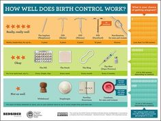 Effectiveness of birth control: dispelling myths - Pregnacy and moms Types Of Birth Control, Natural Birth Control, Ambulatory Care, Chances Of Getting Pregnant, Family Planning, This Or That Questions, Health Class, School Health, Health Education