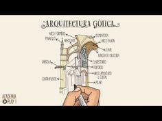 La arquitectura gótica | Rincón didáctico de Ciencias Sociales