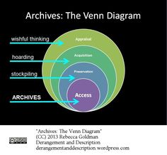 Appraisal without acquisition is just wishful thinking. Acquisitions without preservation is just hoarding. Preservation without access is just stockpiling. If you're doing all these things AND providing access, you've got an archives.
