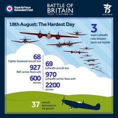 Battle of Britain infographic Aircraft Photos, Ww2 Aircraft, Military Aircraft, Airplane History, Uk History, Modern History, British Armed Forces, Battle Of Britain, Royal Air Force