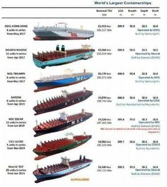Around The World Cruise, Container Terminal, Maersk Line, Freight Transport, Titanic Ship, Marine Engineering, Military Drawings, Ship Drawing, Merchant Marine