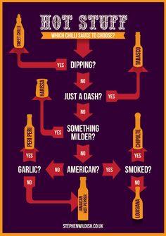 Hot Stuff: Which Chili Sauce Will You Choose? Sweet chili, Tabasco, harissa, peri peri, chipolte, Jamaican hot pepper, or Louisiana?