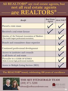 It is important to know what resources are available to a REALTOR versus a Real Estate Agent when it comes to buying or selling your home. Check out our new blog for a little Real Estate education! smile emoticon #realtors #realestateagents #whatsthedifference #redbarnrealestate #kfteam