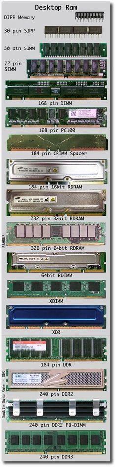 RAM (computer memory) is constantly getting faster and more powerful. #gadgets #tech #technology