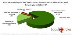 Despite Inconvenience and Pain, Support for Government's Currency Demonetization Program Increases Since Announcement #LocalCircles