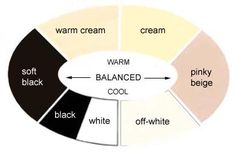 Whites, blacks and neutrals according to warm versus cool. In between at the sides
