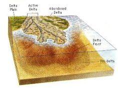 Resultado de imagen de deltaic coast