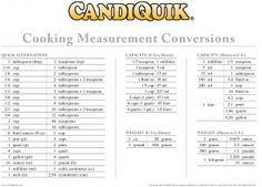 Measurement Conversion Chart for Baking/Cooking...Free Printable from Miss CandiQuik. I have mine laminated and hanging on my fridge.