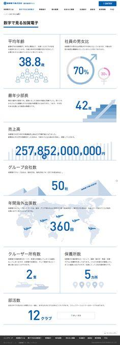 数字で見る加賀電子   加賀電子株式会社 新卒採用