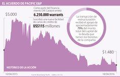 Pacific cerró exitosamente nuevo financiamiento por US$500 millones