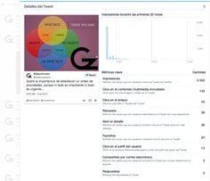 Novedades en la herramienta oficial de analítica Twitter