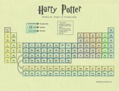 Harry Potter Periodic Table of Characters! Hermione and Neville are very noble! ha ha