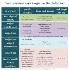 Paleo Carbs--I stay in the 100-150 gram range anything else just seems to low  according to my intuition.
