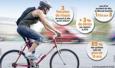 """Résultat de recherche d'images pour """"risque sans casque vélo"""""""
