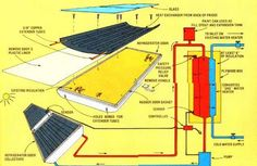 Diagram of a recycled refrigerator solar water heater design from MOTHER's staff.