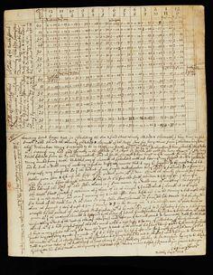 Les carnets de note d'Isaac Newton