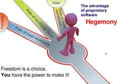 Freedom is a choice. You have the power to make it. Freedom Day, Infographics, South Africa, Innovation, Software, Thoughts, How To Make, Image, Infographic