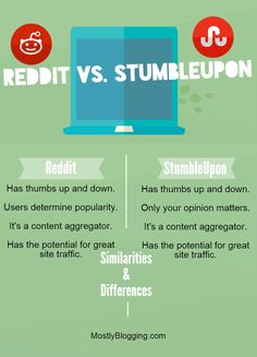 #Reddit is like #StumbleUpon Click to see how. MostlyBlogging.com