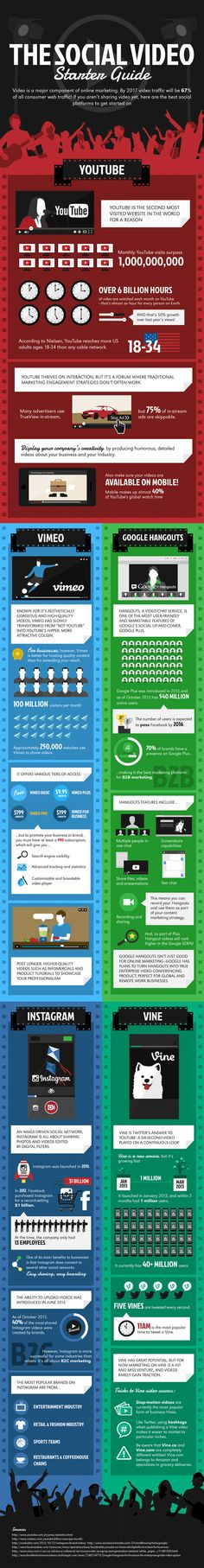 How to Create and Share Social Videos [Infographic] If you just want to see the Infographic, this is the one to view.