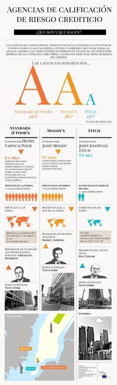 Agencias de Calificación ¿Qué son y qué hacen? #infografia #infographic