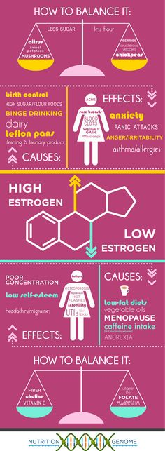 An easy infographic about the causes, effects, and solutions to high and low estrogen levels!