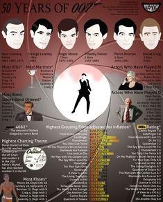 50 Years of 007 - James Bond Infographic (Daniel Craig is my favorite) James Bond Party, James Bond Theme, James Bond Movies, Estilo James Bond, James Bond Style, Tim Burton, George Lazenby, Bond Issue, Timothy Dalton