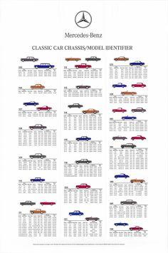 Mercedes-Benz Classic car identifier.